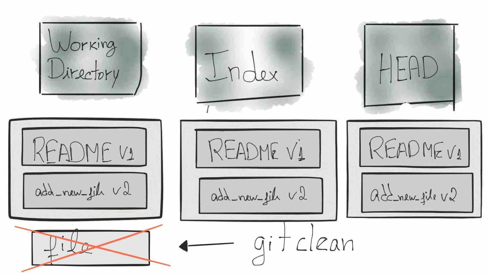 Git Clean