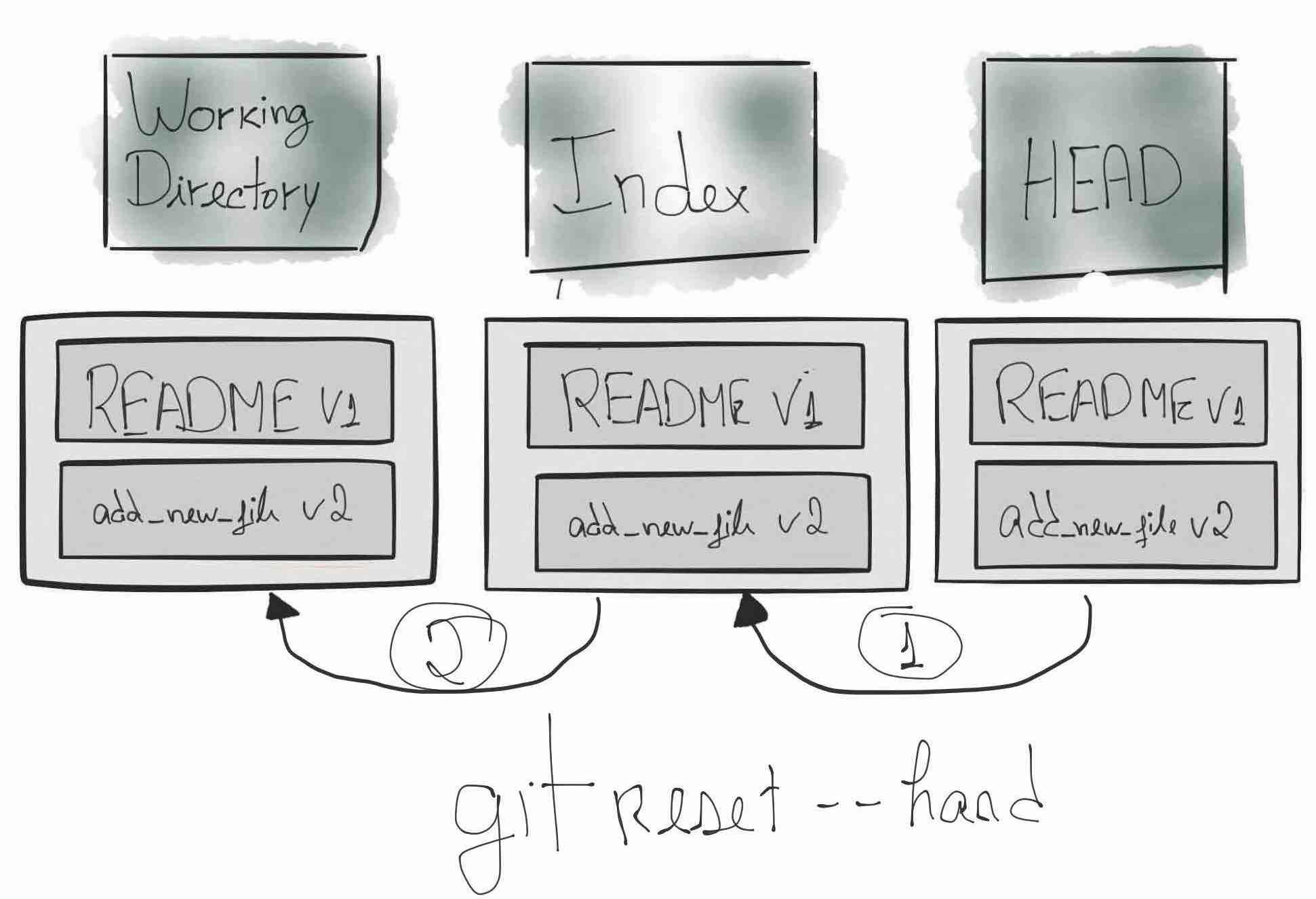 Undo Changes In Git Thrownewexception