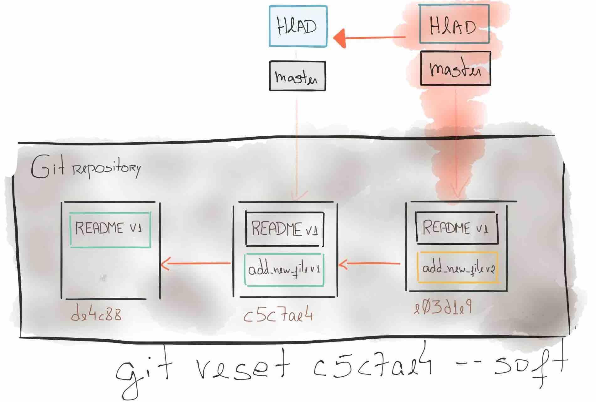 Git State